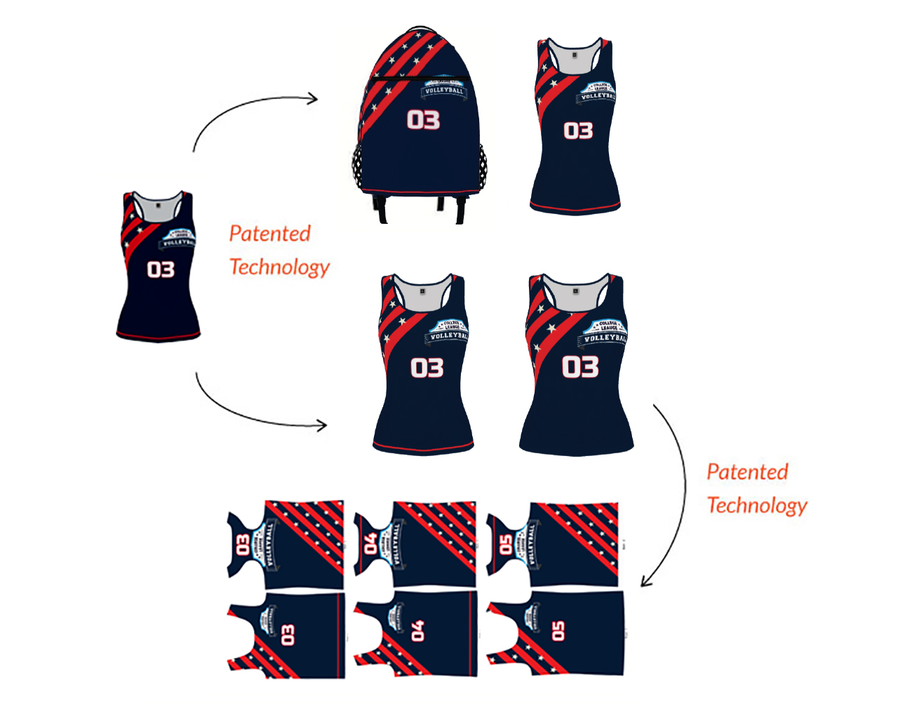 software for automated print pattern generation, size grading software, print-on-demand automation software for sports uniforms, custom apparel and personalized clothing